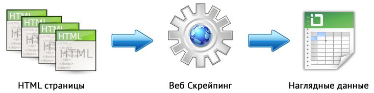 Скрейпинг данных XPath, CSS, XQuery, RegEx